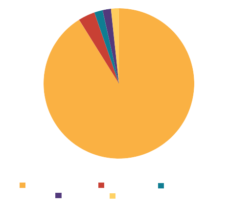 Mexico export partners