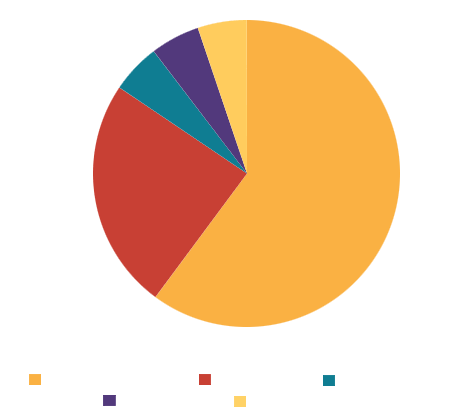 Mexico import partners