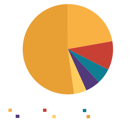 Russia import partners